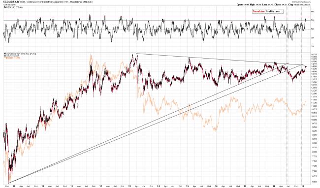 Gold - Continuous Contract/ Japanese Yen Philadelphia Index