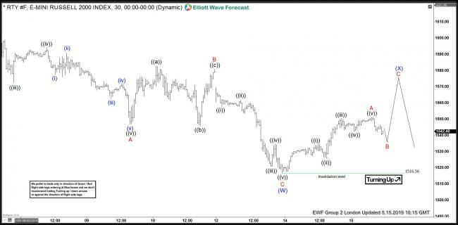 Russell Futures 15 May 1 Hour London update