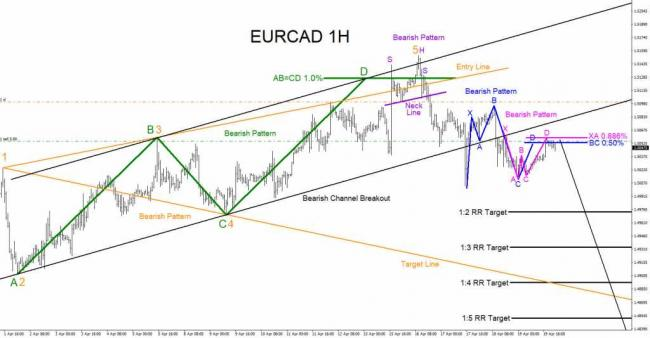 EURCAD, forex, bearish, market, patterns, technical analysis, trading, elliottwave, elliott wave