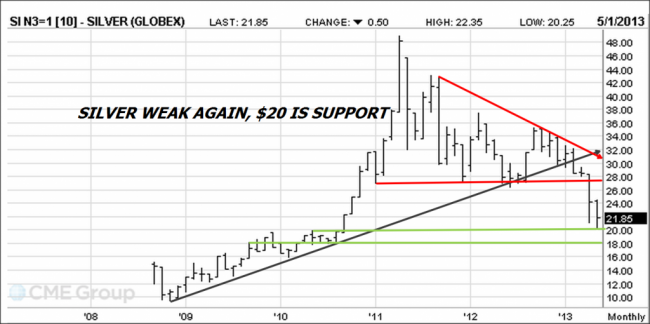 Silver Futures chart