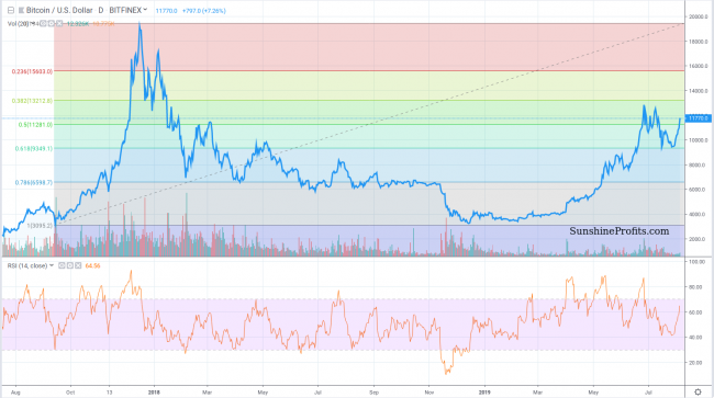 Bitcoin chart Bitfinex
