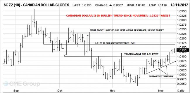Canadian Dollar Futures
