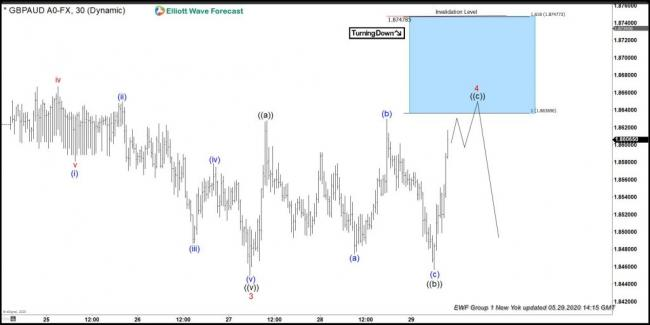 GBPAUD: Saw Sellers At The Elliott Wave Blue Box Area