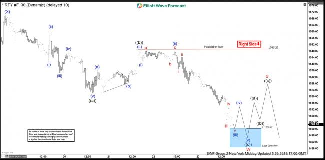 Russell Futures 23 May 1 Hour Elliott Wave Update