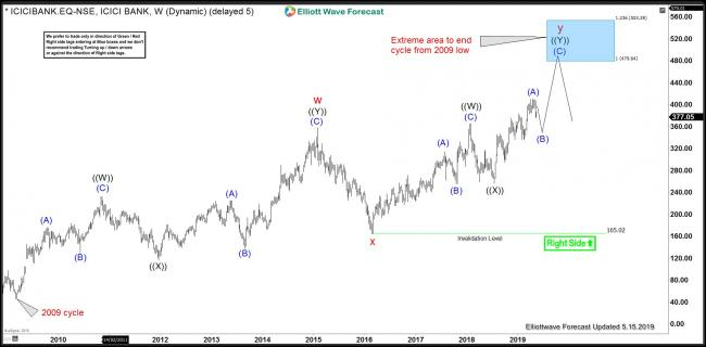 ICIC Bank Weekly Elliott Wave Chart