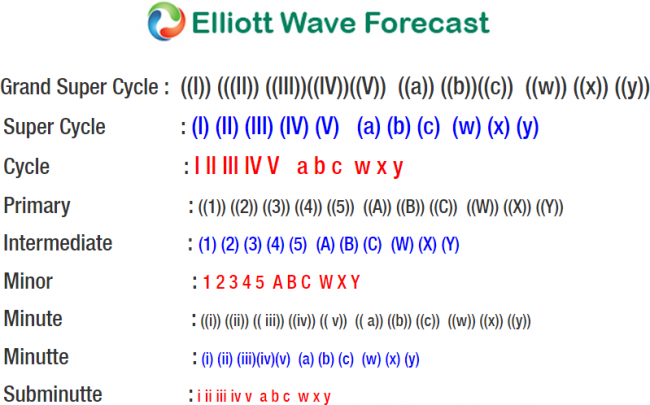 AT&T Showing Elliott Wave Impulsive Sequence