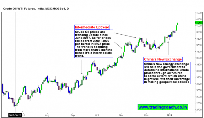 MCX Crude Oil Chart - The new chinese tactic to influence Crude oil prices and USD