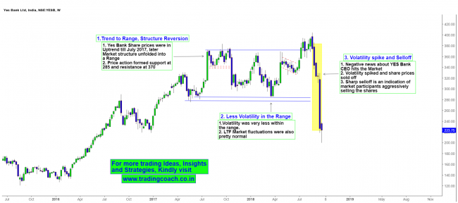 Yes Bank  Price Action Analysis on Weekly Chart