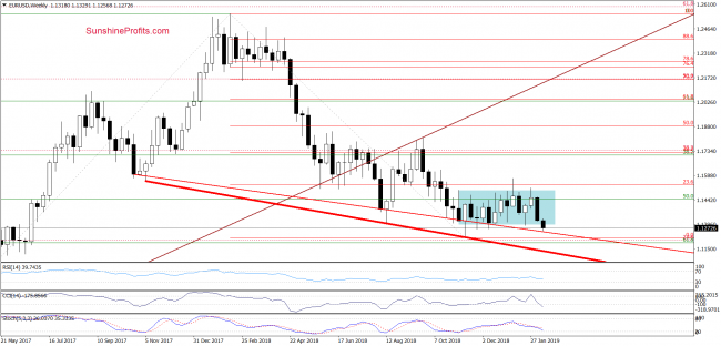 EUR/USD - weekly chart
