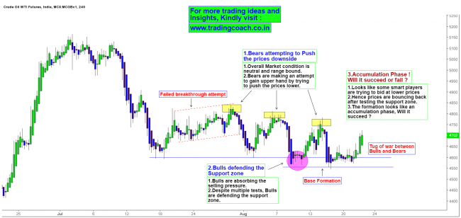 MCX Crude Oil Chart - Price action forms accumulation phase