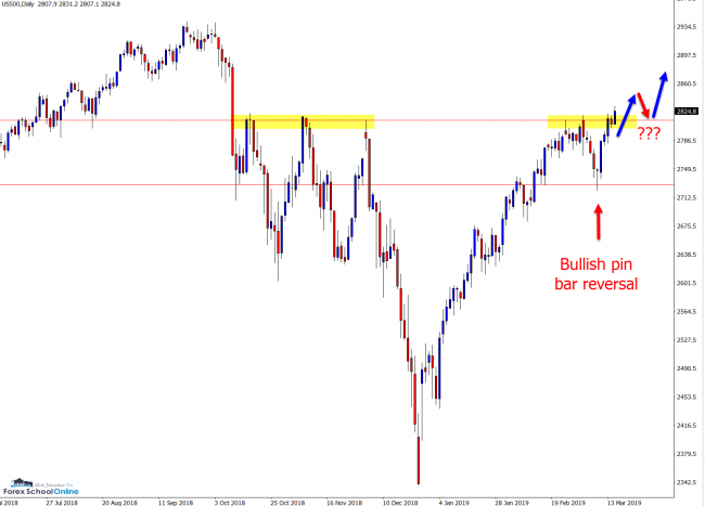 us500 daily chart