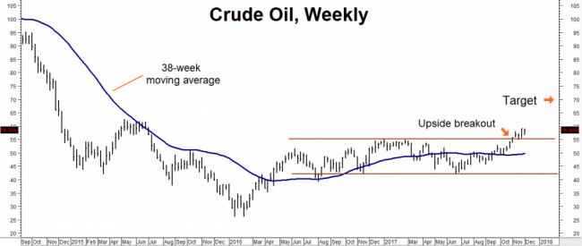 CrudeOil Weekly