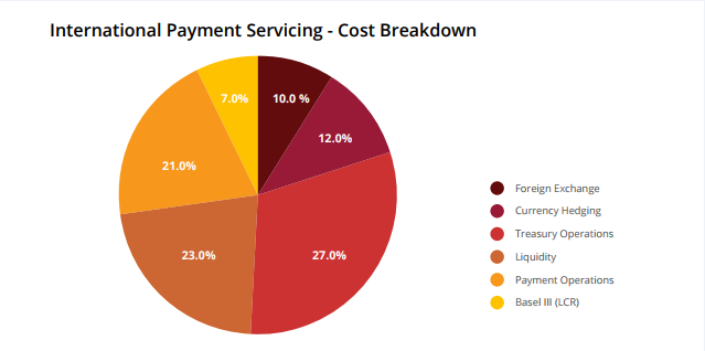 International Payment Servicing Break down for Ripple blog
