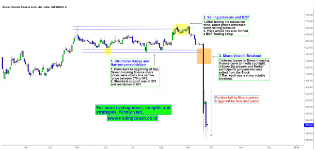 Dewan Housing Finance  Price Action Analysis on Daily Chart