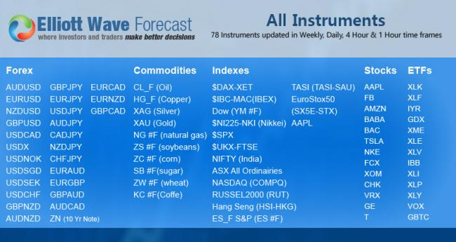 All instruments covered at Elliottwave-Forecast.Com