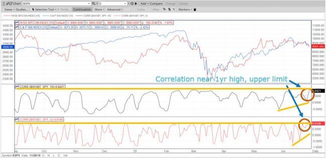 BTCUSD SPX correlation