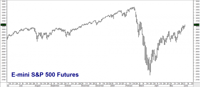 Nasdaq 100 futures contract - Nasdaq 100 index chart