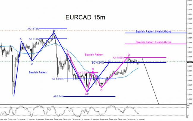 EURCAD, forex, technical analysis, bearish, market, patterns, trading, elliottwave, elliott wave