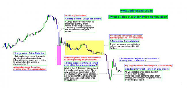 Example of Stock Price Manipulation in India
