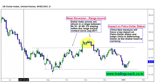 DXY - Dollar Index Current Scenario