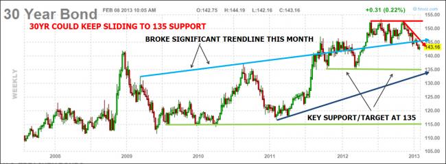 30YR Bond chart