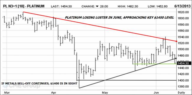 Platinum futures chart