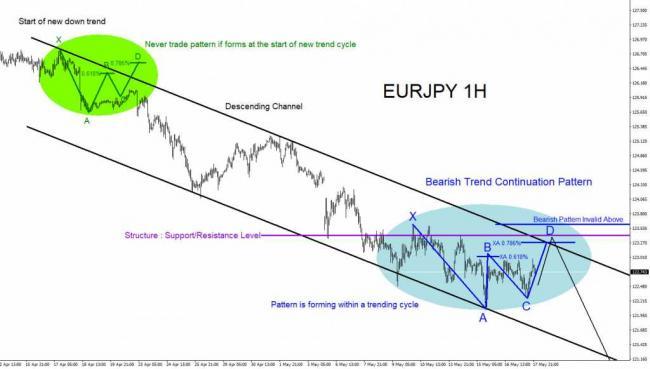 EURJPY, forex, market patterns, bearish, technical analysis, trading, trade, elliott wave, elliottwave