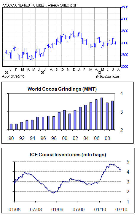 Forexpros cocoa futures