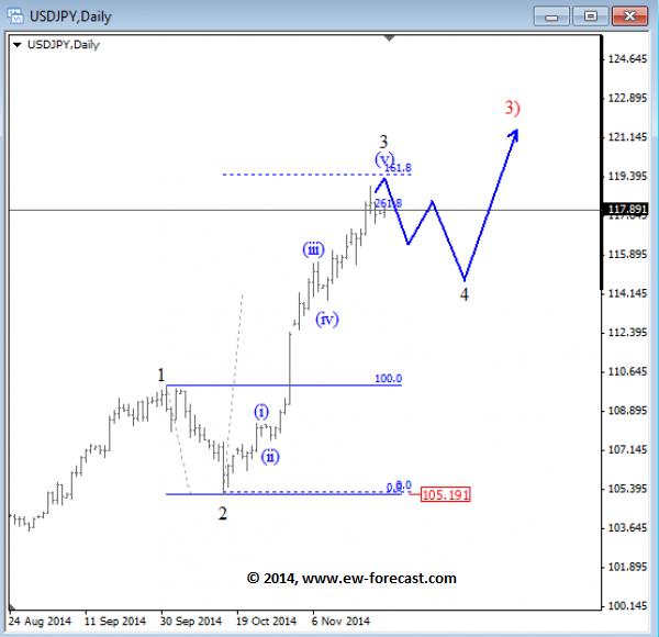 Elliott waves forex trading