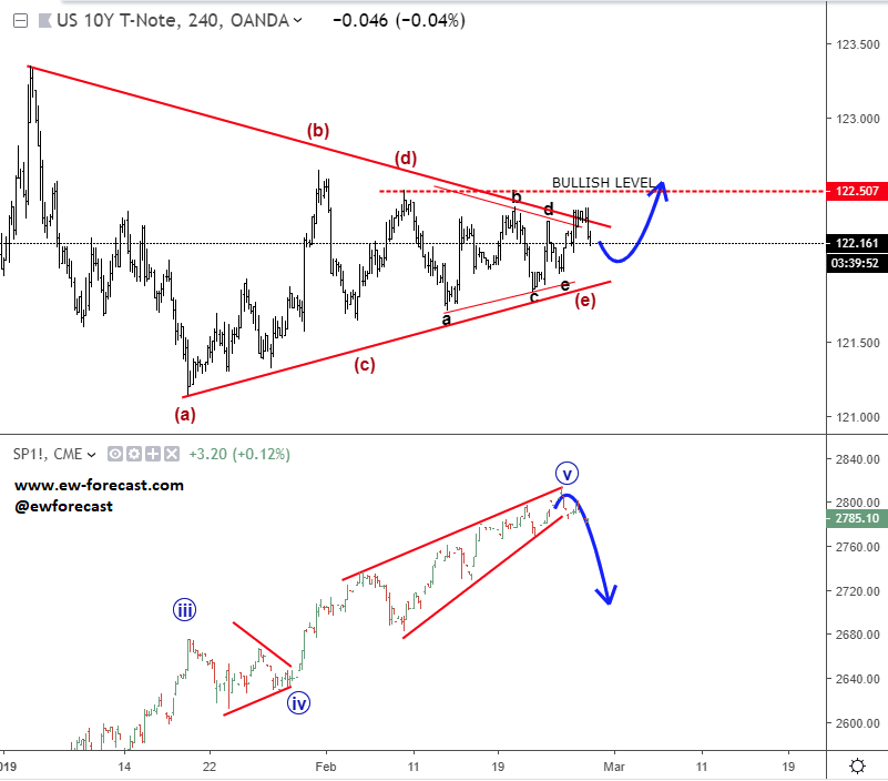 10 year US notes, 4h