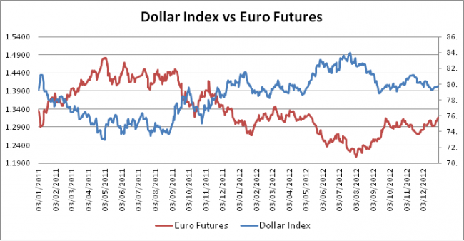Forex dollar index