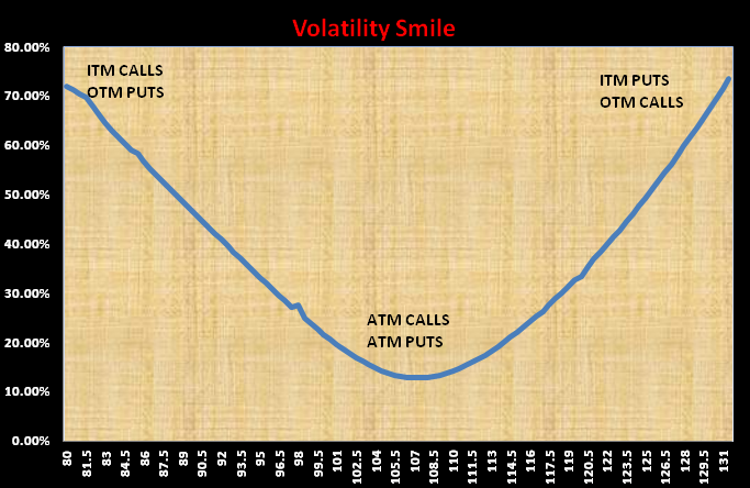 Fx options volatility smile