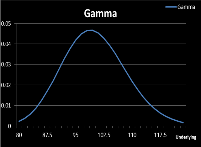 Gamma of a binary option
