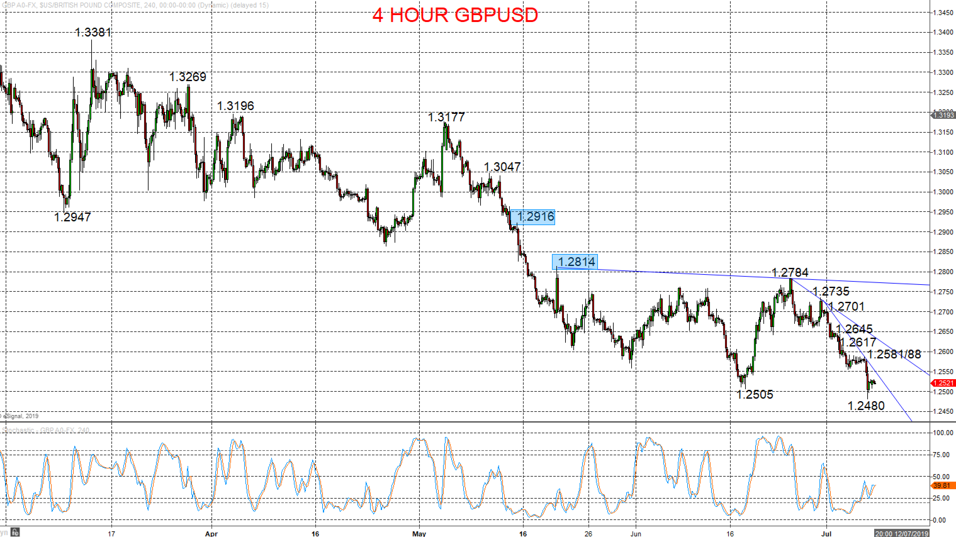 Forex Gbp Usd Live Chart Forex Ea Moving Average