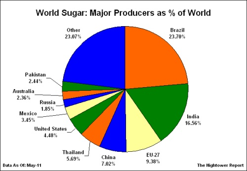 sugarcane processing details Aspen economic analyzer aided in estimating the cost of the sized equipment in each of the three major processing the sugarcane goes details pertaining to.