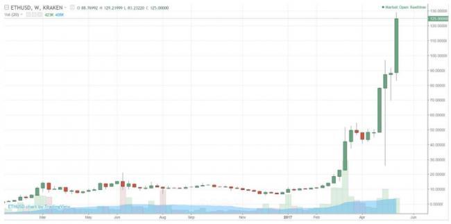 Terrorist financing bitcoin exchange rate