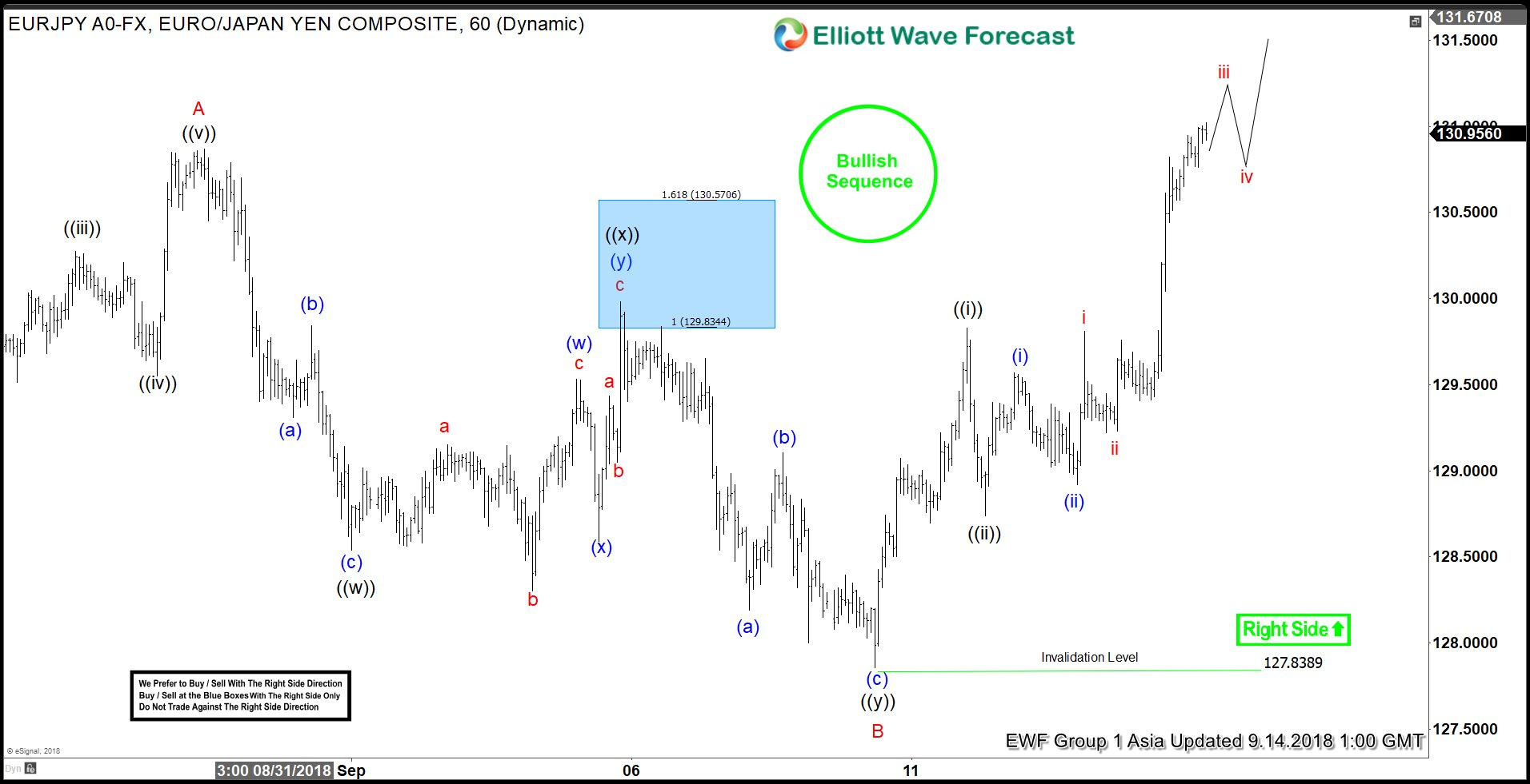 EURJPY Elliott Wave Analysis: Upside Has Started