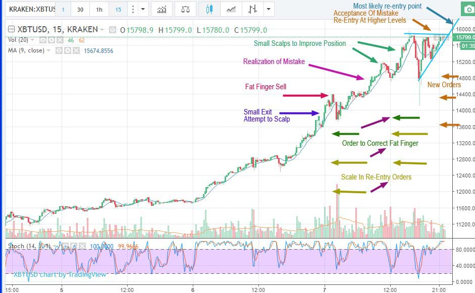 Annotated chart trading bitcoin