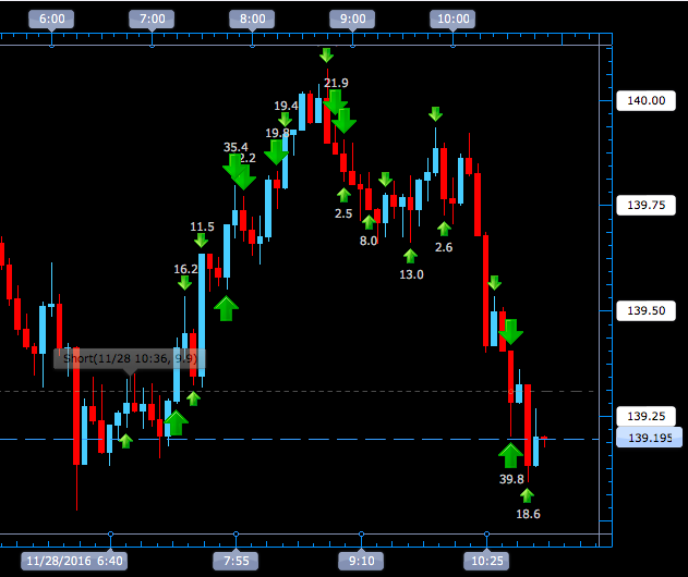 GBPJPY 5min Adding and Reducing