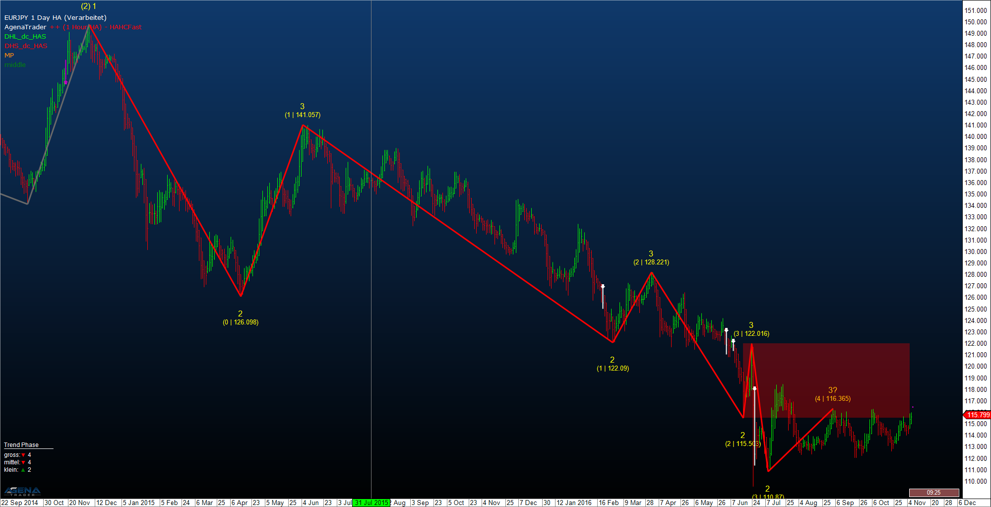 Eur Jpy Daily Chart