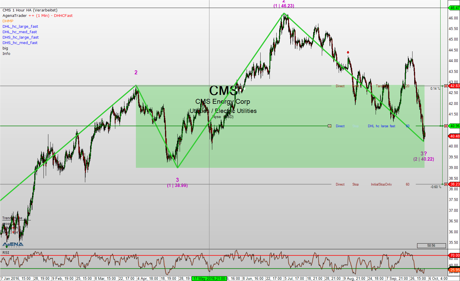 Cms forex charts