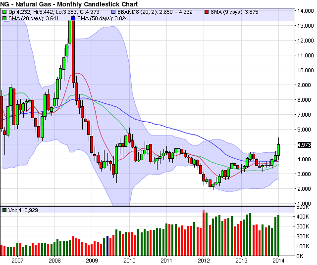 Ice futures trading platform