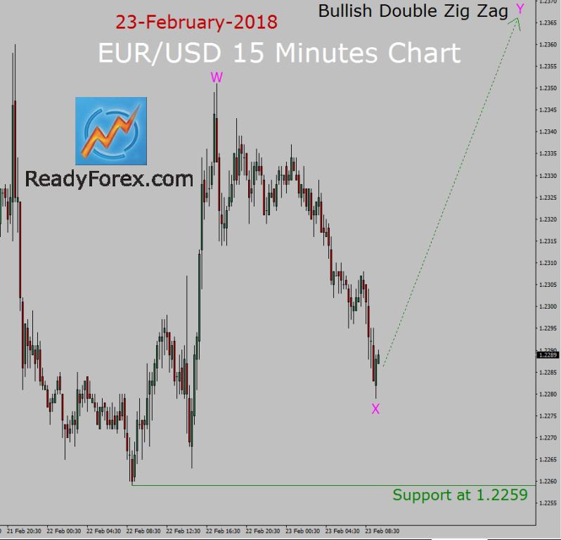EUR/USD Elliott Wave Analysis by ReadyForex.com