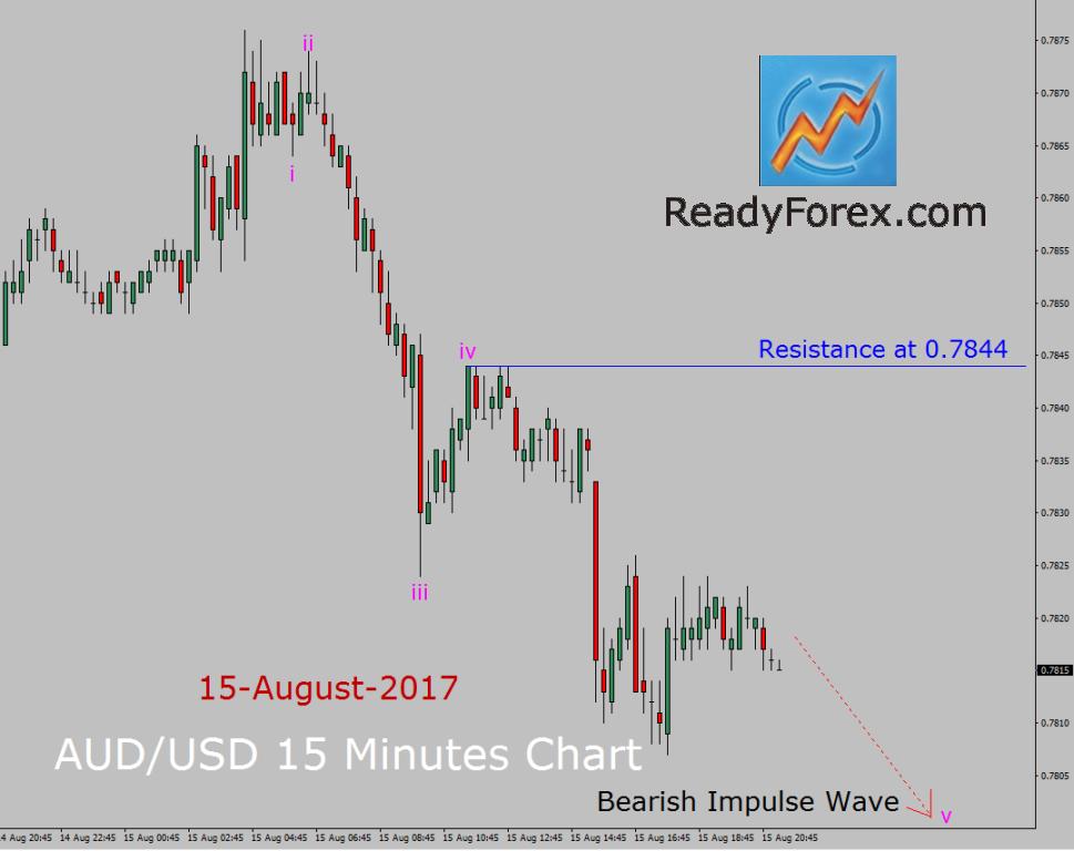 AUD/USD Elliott Wave Analysis by ReadyForex.com