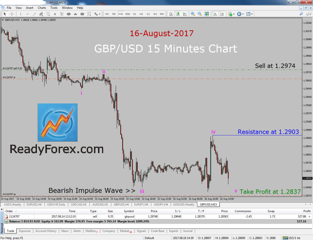 Gbp usd forex strategy