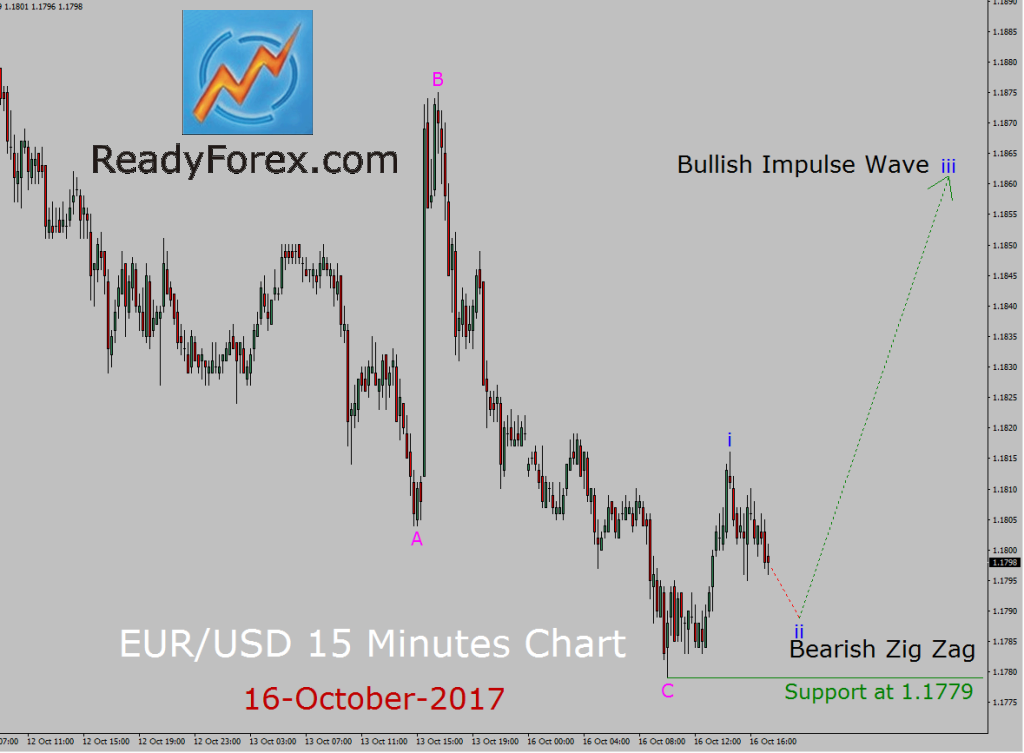 EUR/USD Elliott Wave Analysis by ReadyForex.com