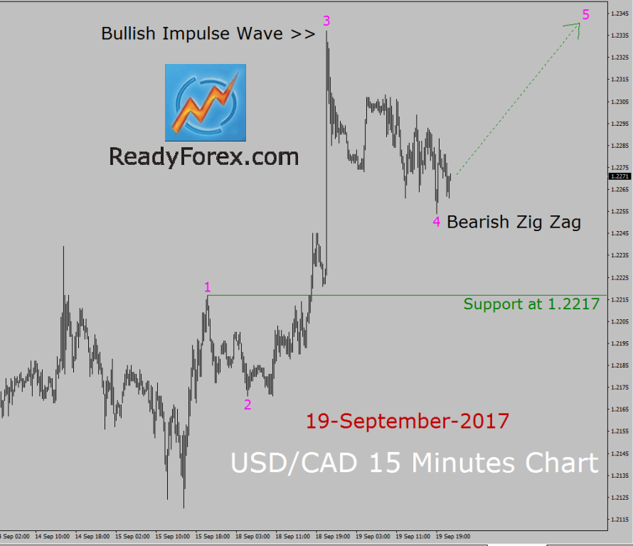 USD/CAD Elliott Wave Analysis by ReadyForex.com