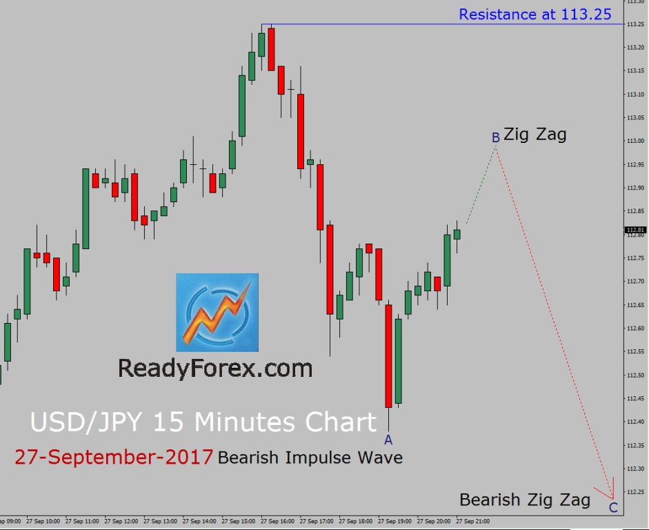 USD/JPY Elliott Wave Analysis by ReadyForex.com