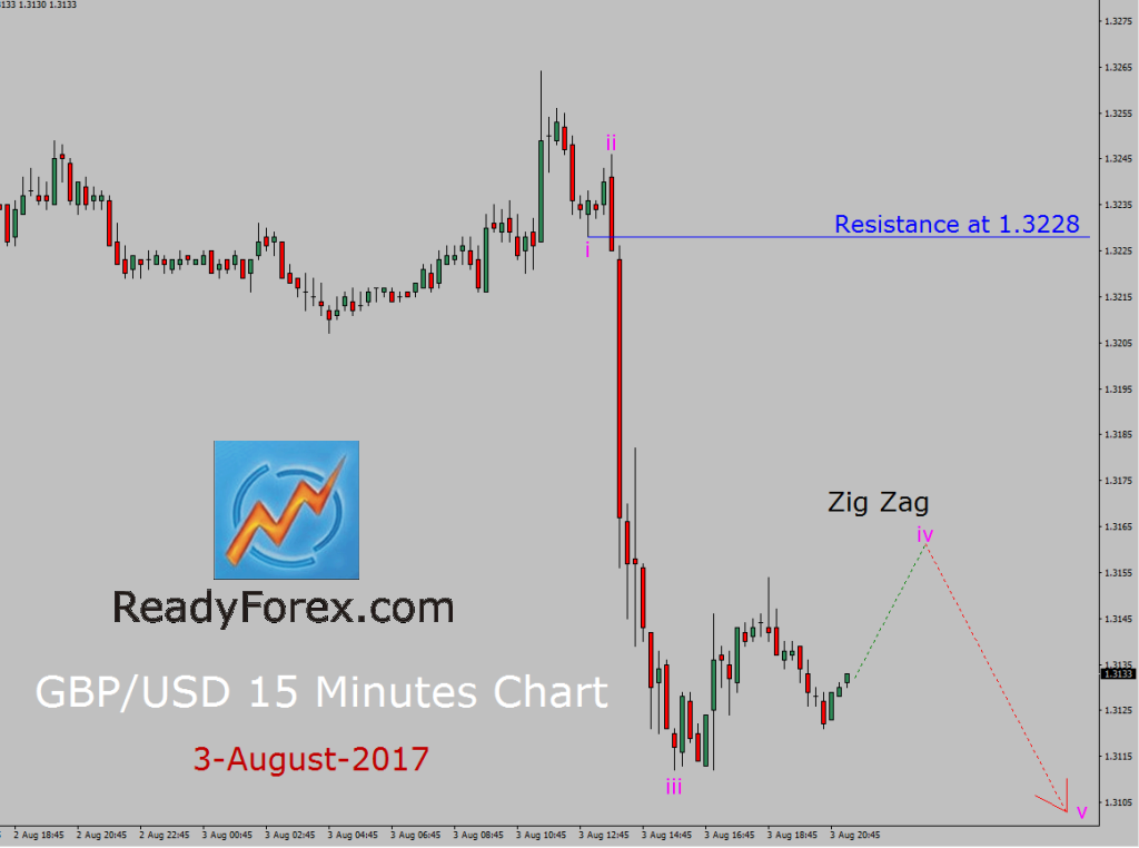 GBP/USD Elliott Wave Analysis by ReadyForex.com
