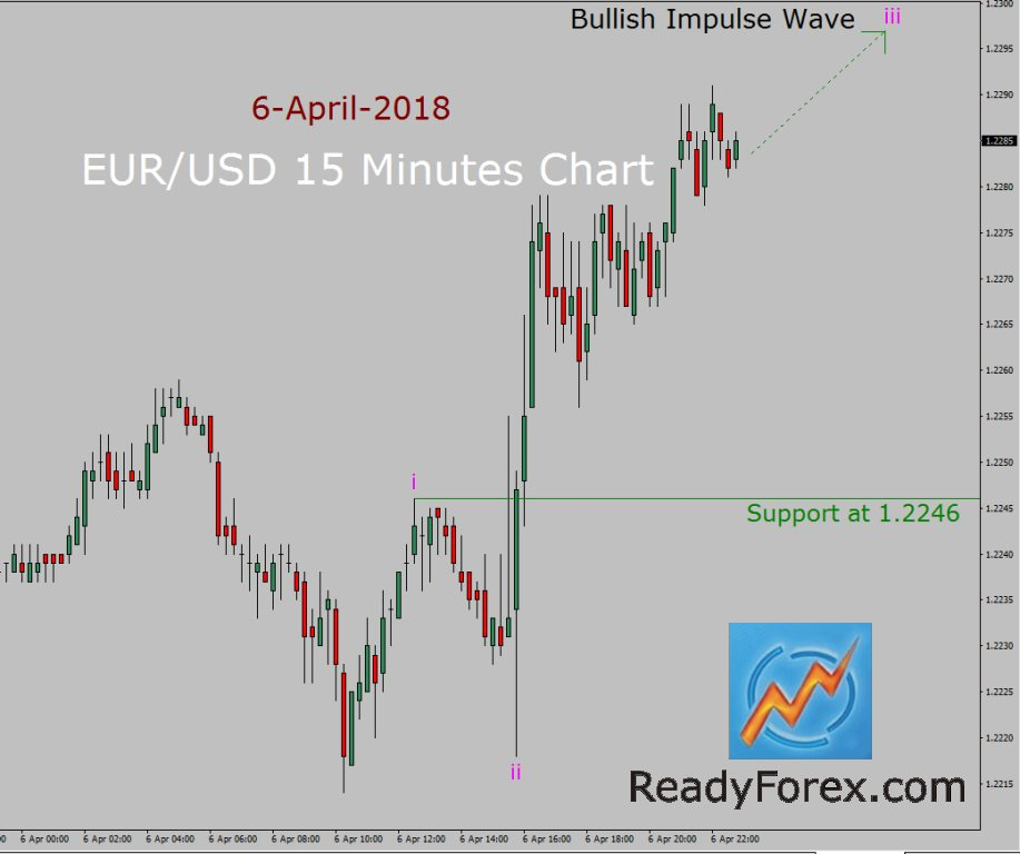 EUR/USD Elliott Wave Forecast by ReadyForex.com